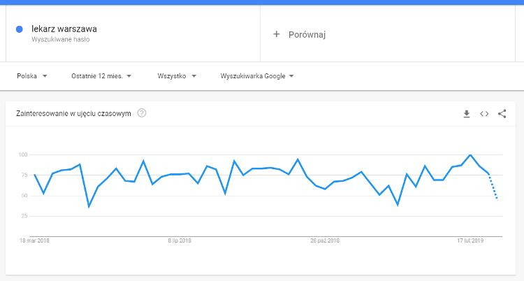 Seo Google Trends.