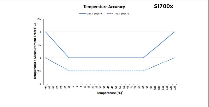 Wykres dokładności pomiaru temperatury czujnika Si700x