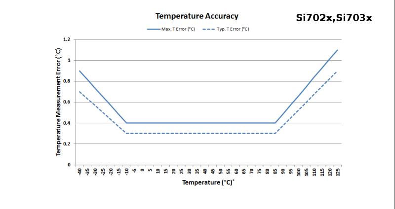 Wykres dokładności pomiarów temperatury czujnika Silicon Labs Si702x, Si703x